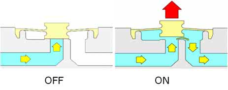 Functionality of 2/2-way diaphragm-separated solenoid valves