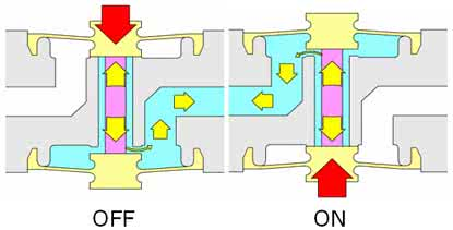 Functionality of 3/2-way diaphragm-separated solenoid valves
